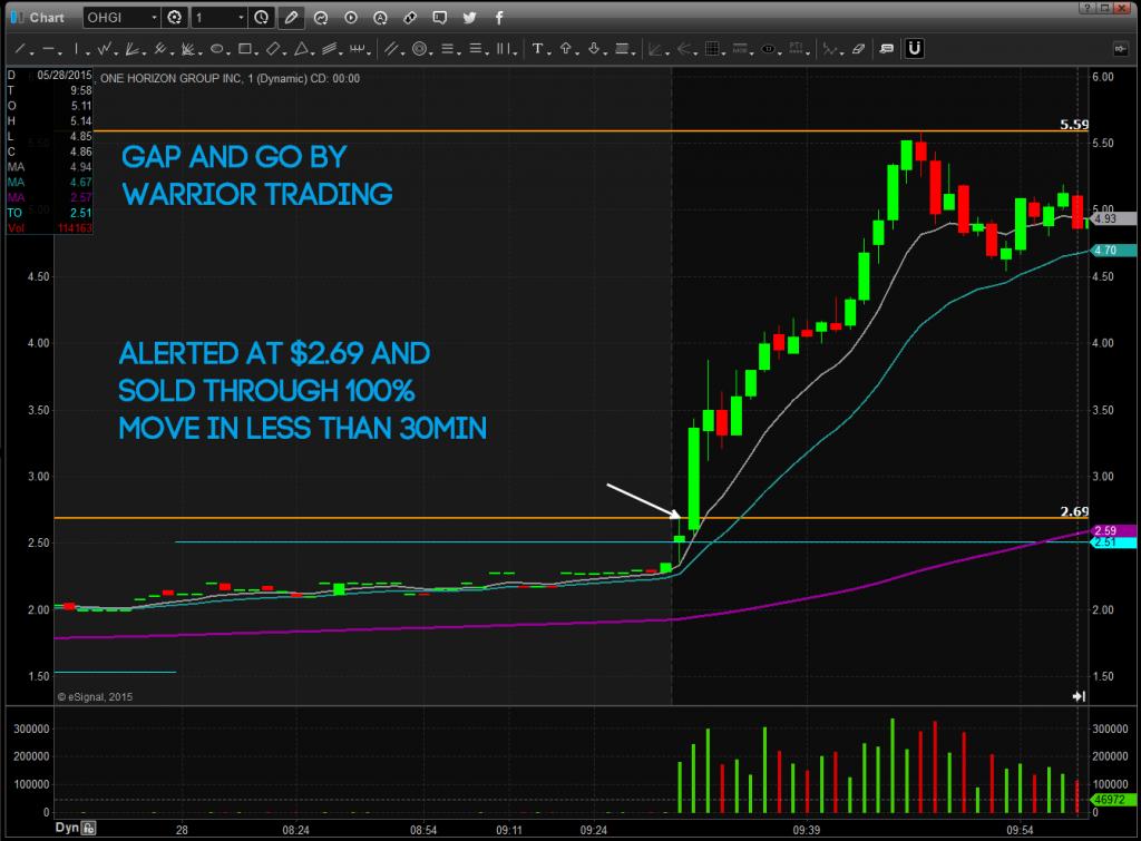 profitable day trading