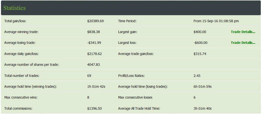statistics-traders