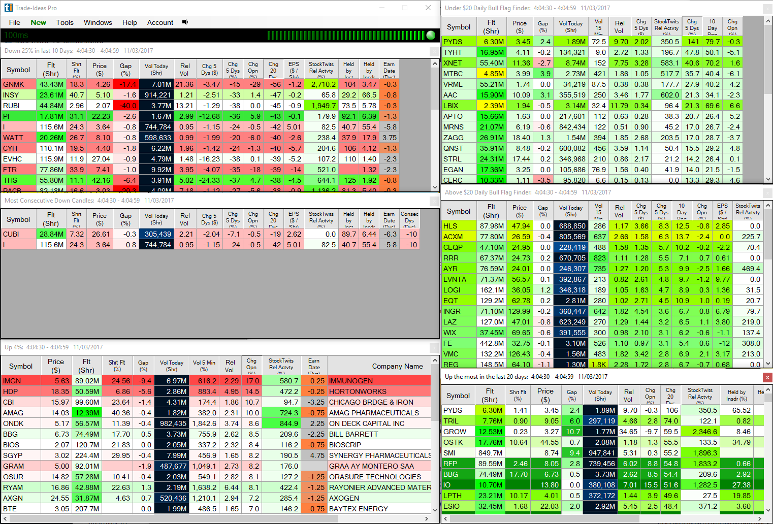 Trade Ideas Stock Scanner