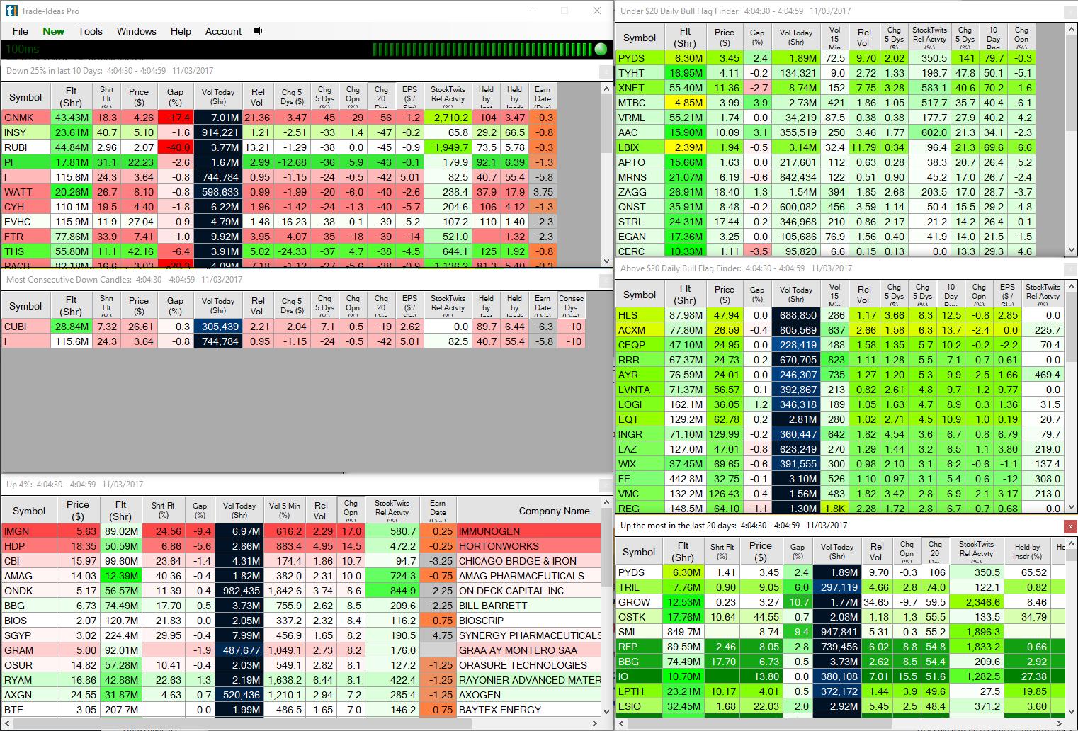 Trade Ideas Stock Scanner