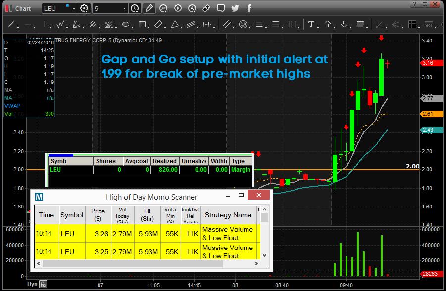 LEU Energy Stock Powerhouse - Warrior Trading