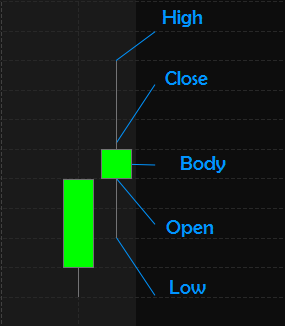 Candlestick Patterns Definition: Day Trading Terminology - Warrior