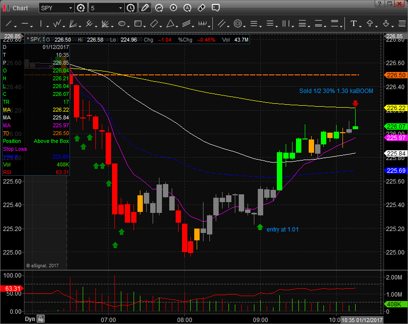 $SPY Bounces off Support options trade