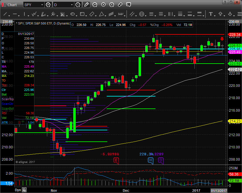$SPY Bounces off support