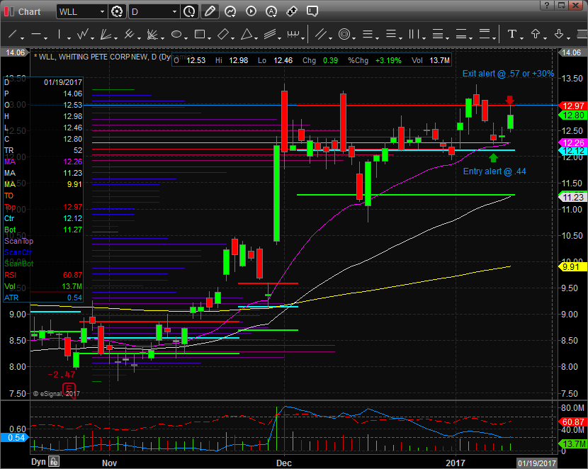 $WLL Call Sweep Chart