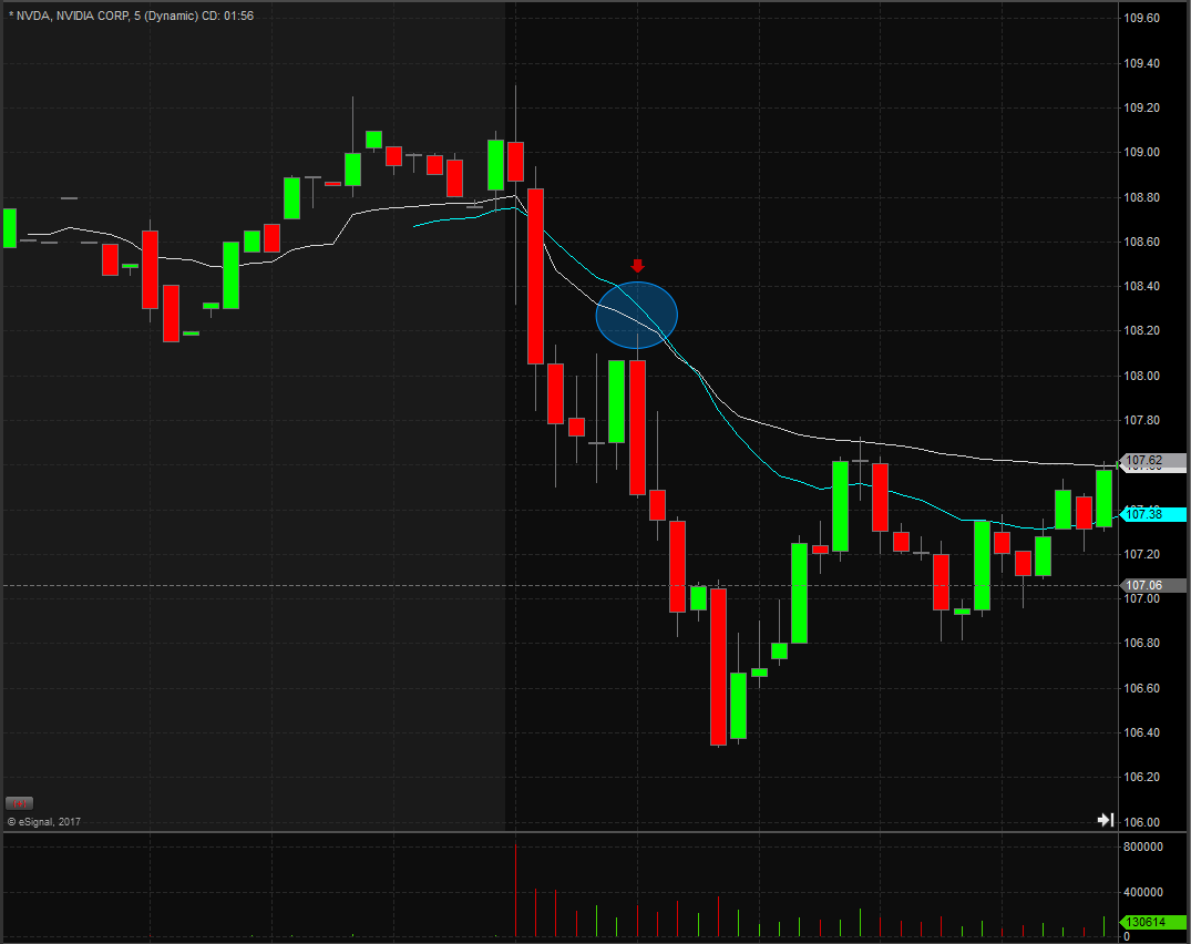 Volume Weighted Average Price (VWAP): Day Trading Terminology