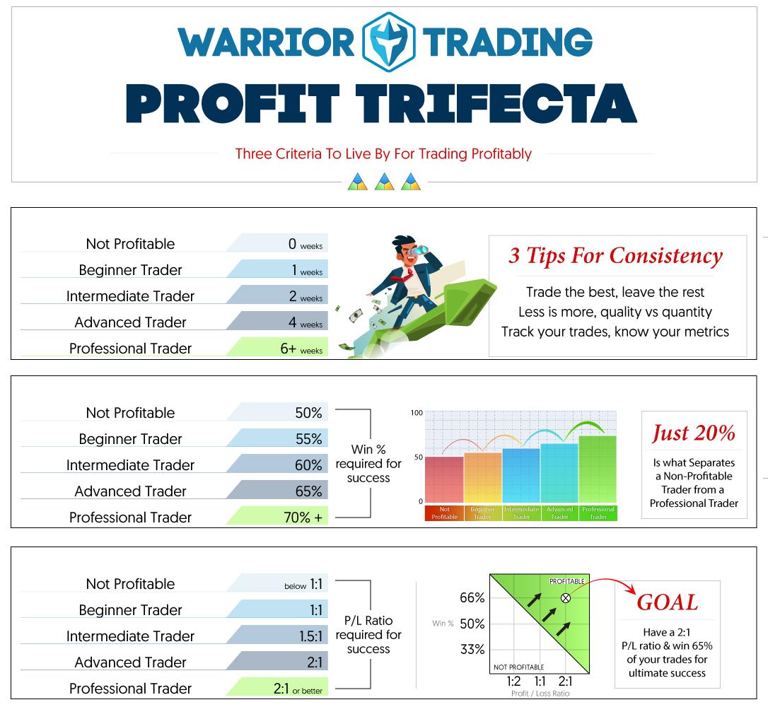 Warrior Trading Profit Trifecta