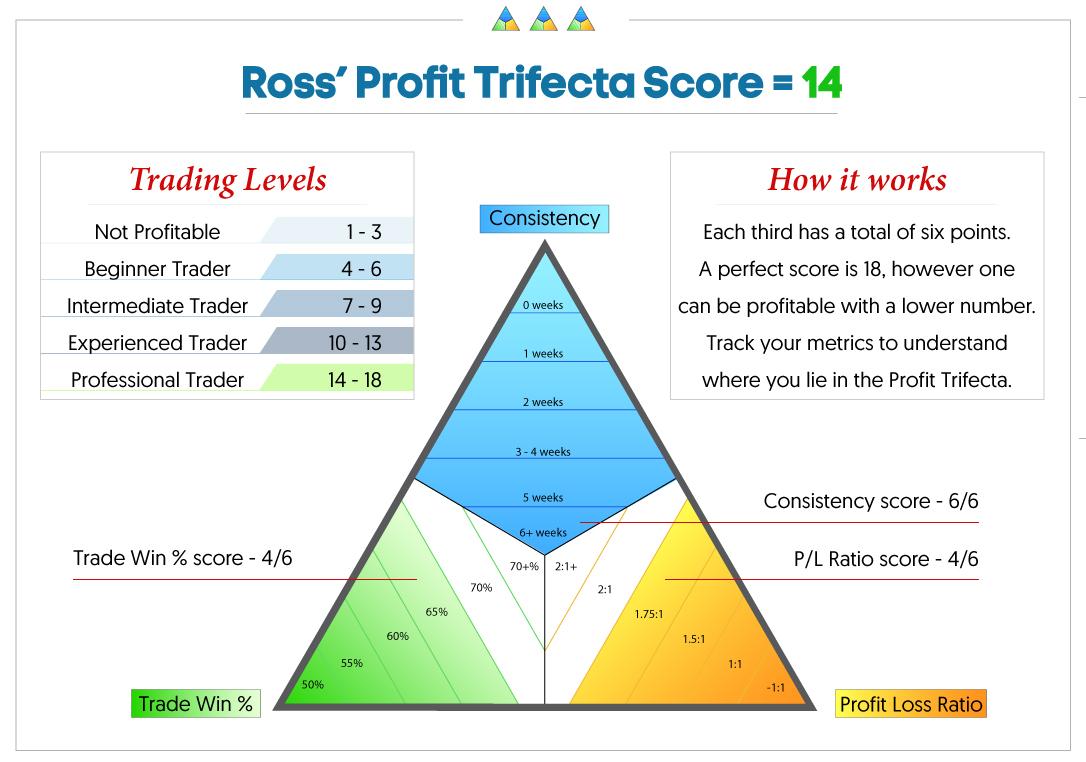 Ross WT Trifecta Score