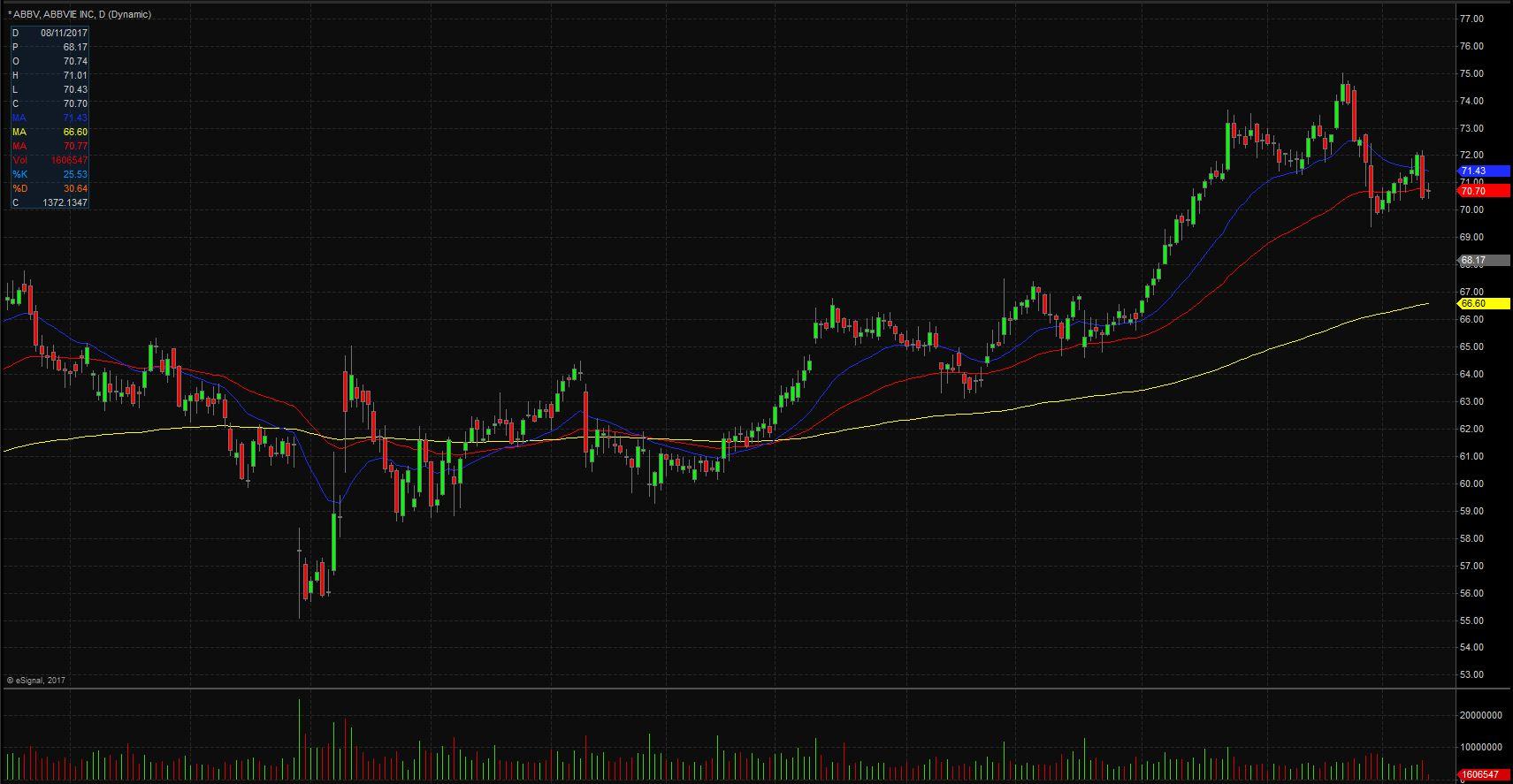 AbbVie stock chart
