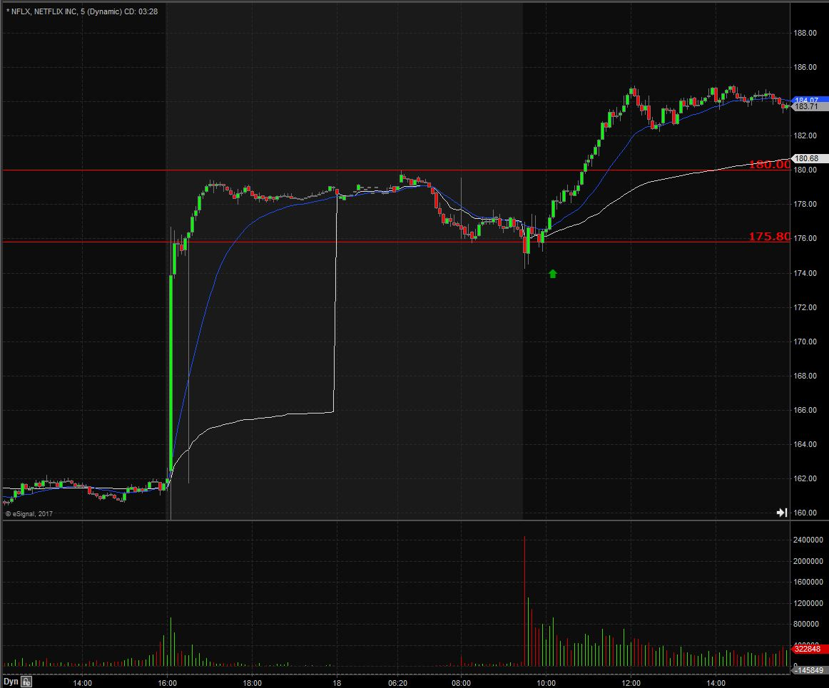 trading large gaps