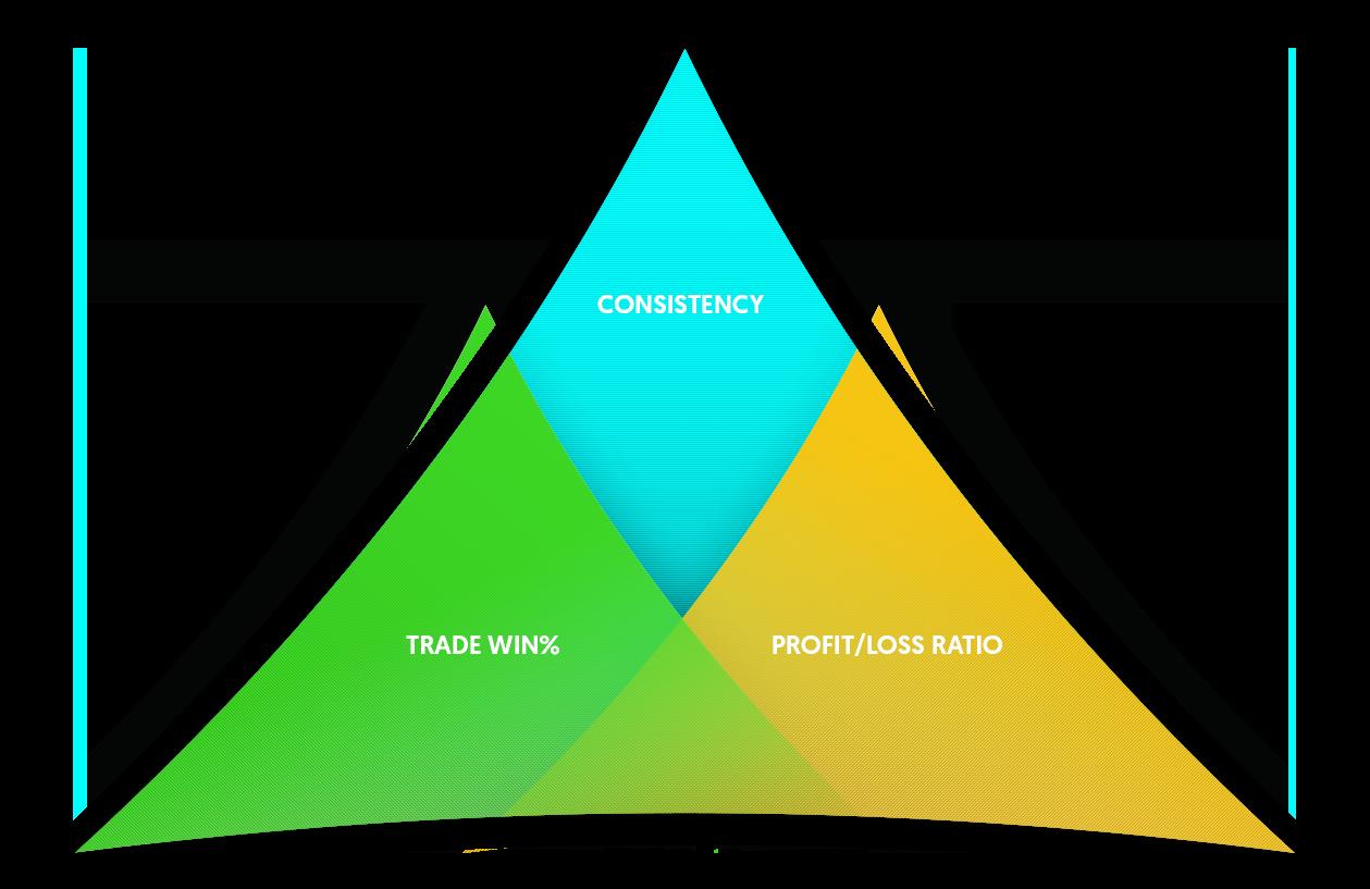 profit-trifecta-graphic