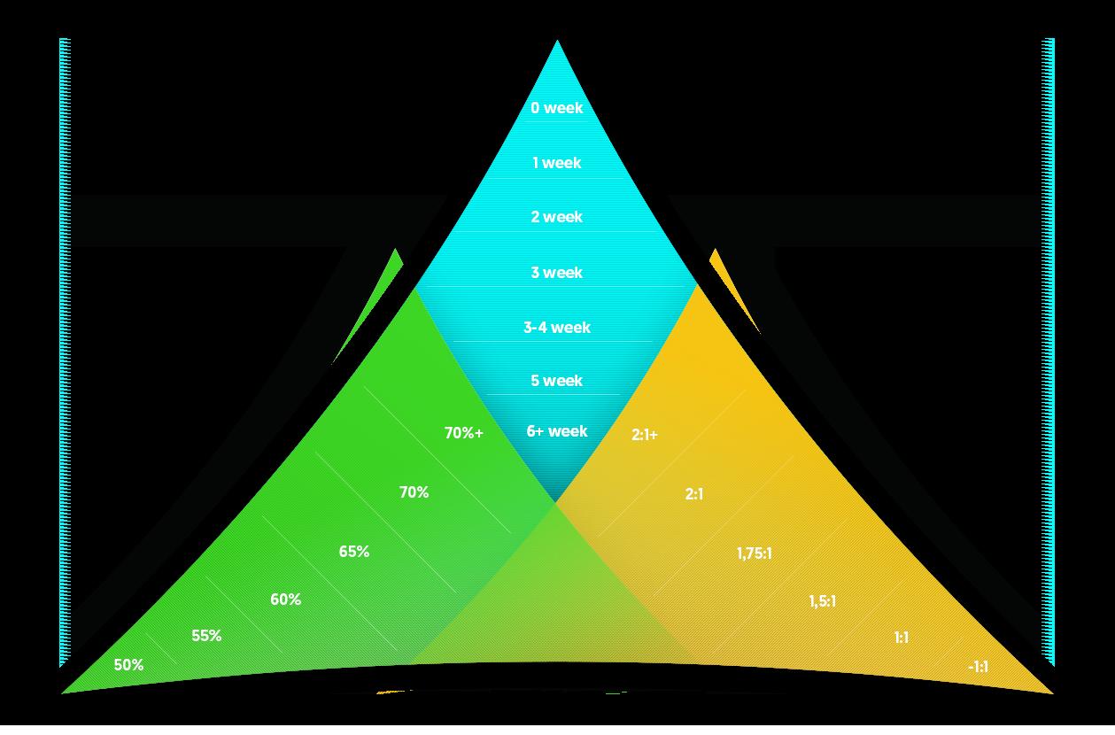 profit-trifecta-levels