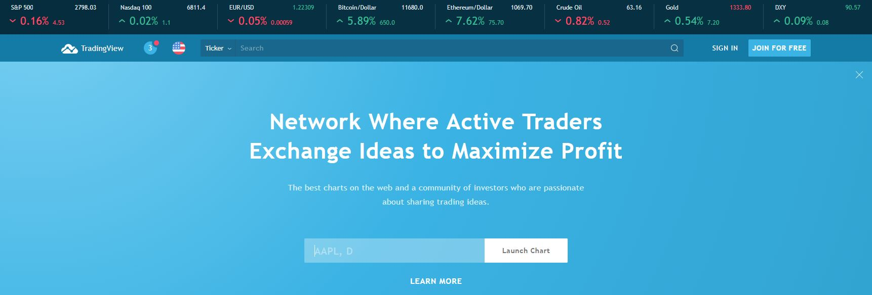TradingView Review 2019 - Warrior Trading