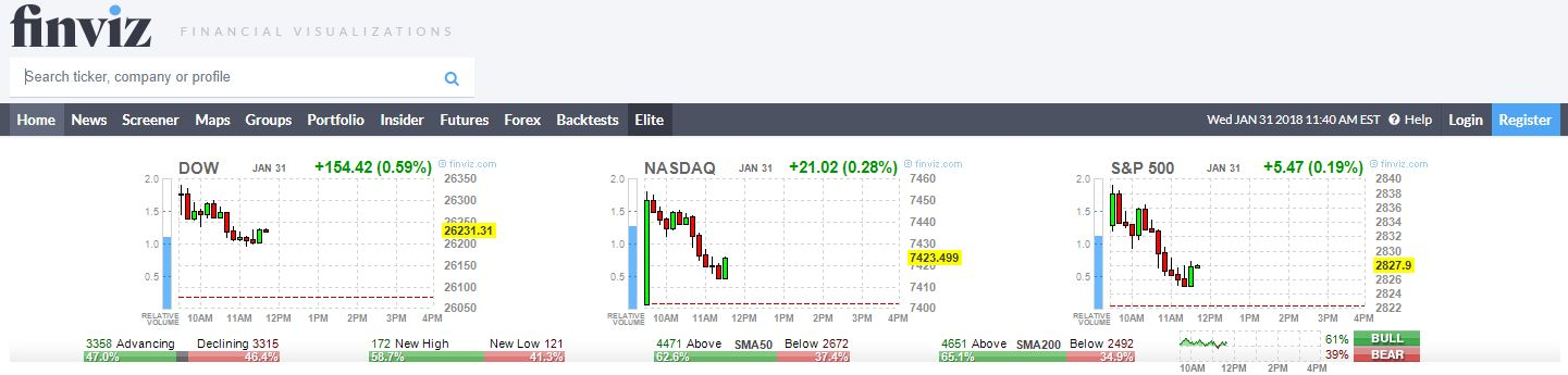 Top 4 Free Stock Screeners For Day Traders - Warrior Trading
