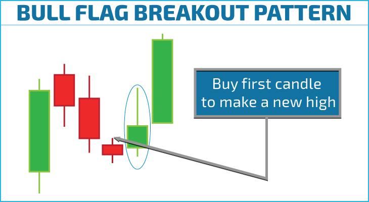 bull flag stock chart