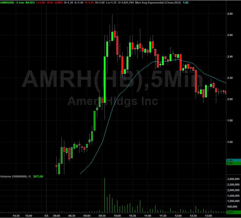 AMRH Stock Chart