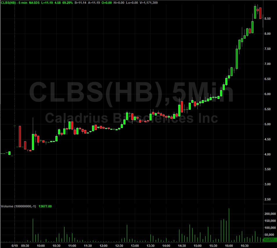 CLBS Stock Chart