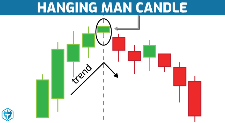 Forex hanging man candle