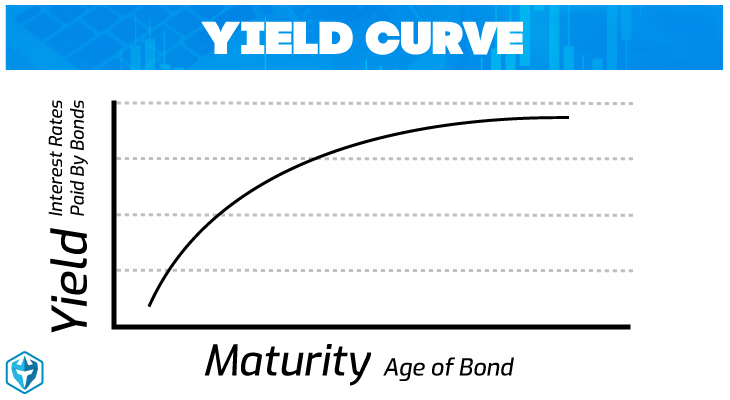 yield curve photo