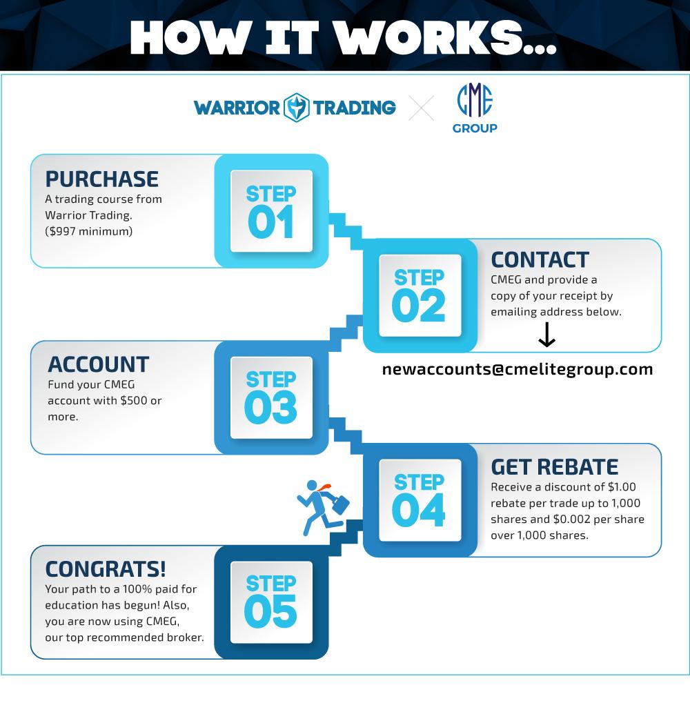 CMEG Broker Rebate Program Infograph