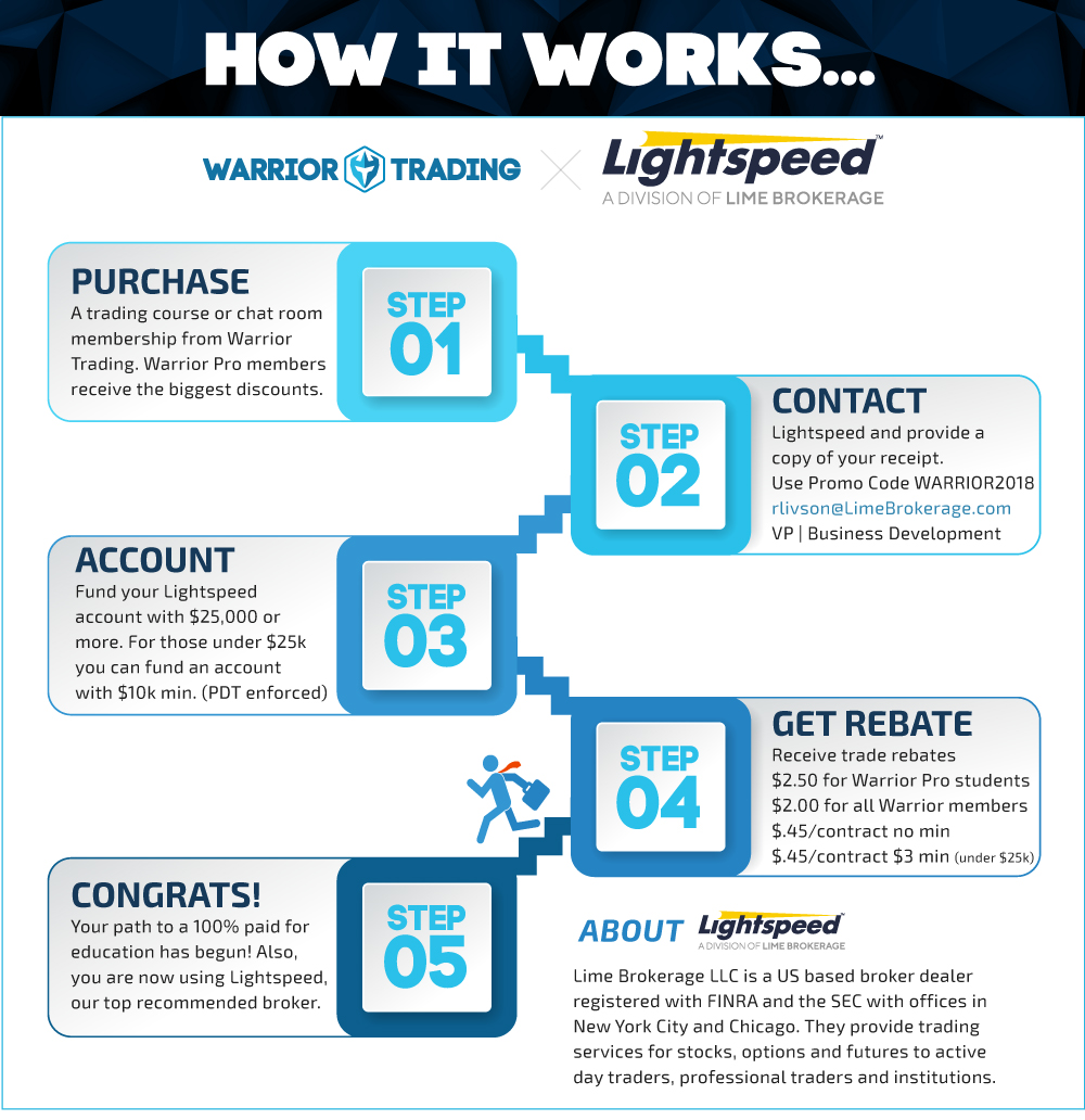 Lightspeed X Warrior Broker Rebate Program Infographic