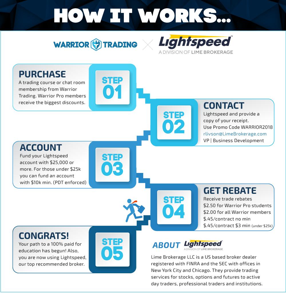 Lightspeed X Warrior Broker Rebate Program Infographic