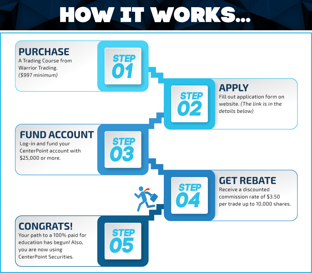 CenterPoint Broker Rebate Process