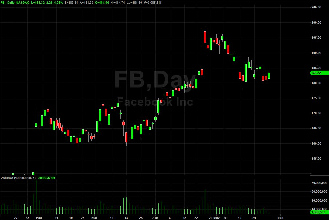 FB Candlestick Chart