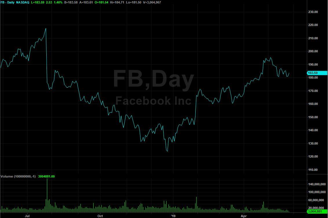 FB Line Chart