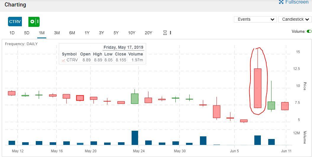 CTRV Stock Chart