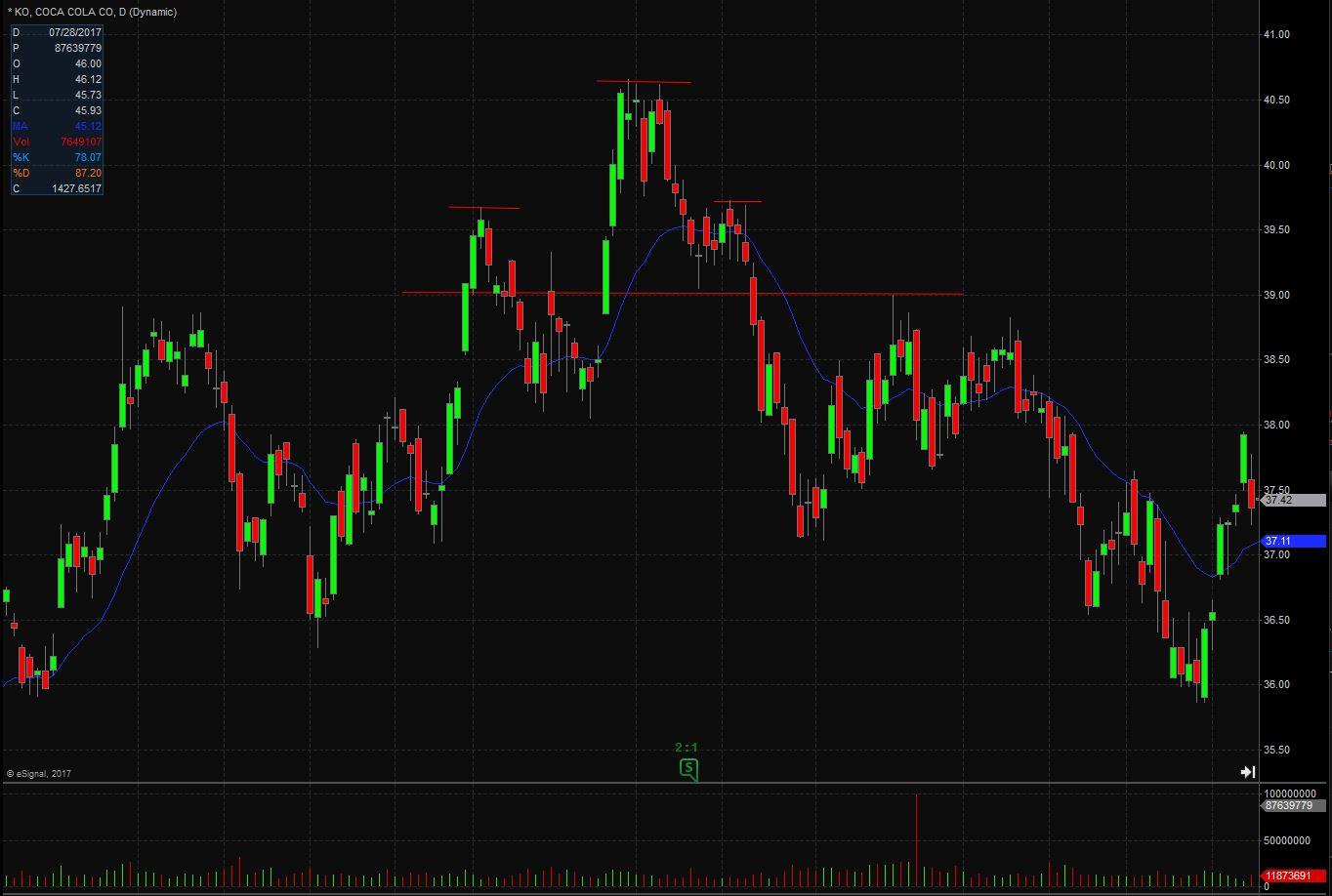 bearish chart patterns