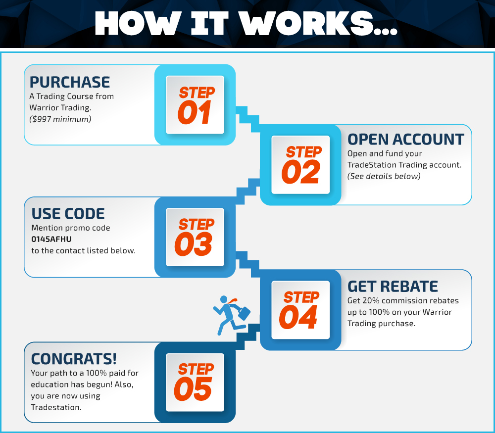 TradeStation Broker Rebate Program