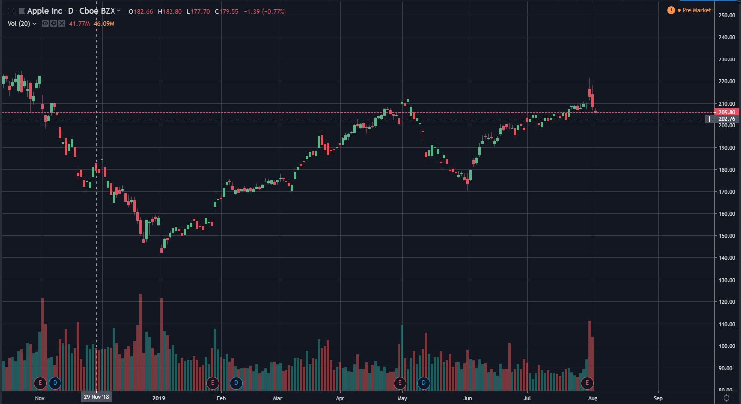 Top 4 Best Free Stock Charts For 2020 Warrior Trading