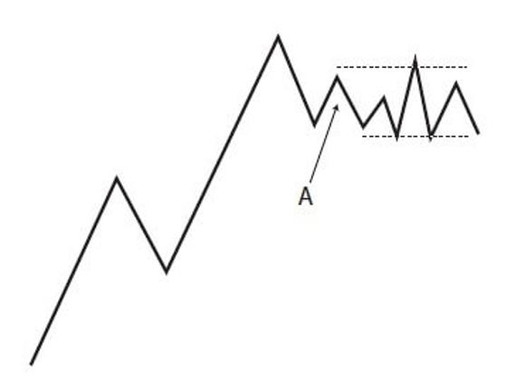 reversal day trading