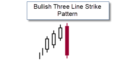 How to Trade the Three Line Strike Candlestick Pattern