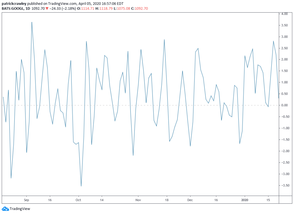 Best Momentum Indicators for Day Trading