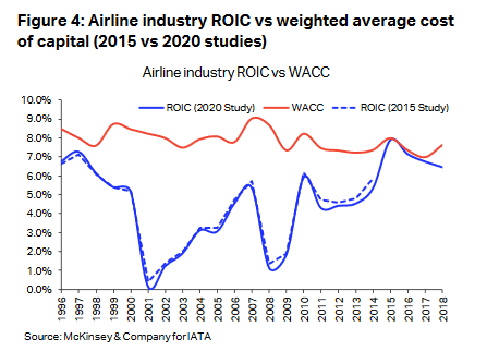 Should You Be Buying Airlines?