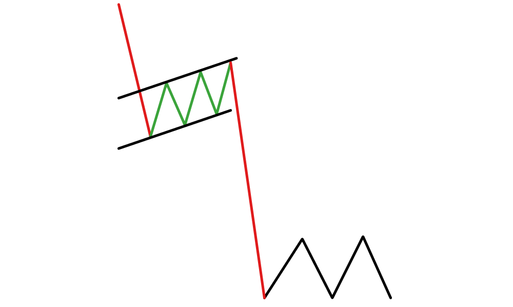 Definitive Guide to Stock Charts [2020]