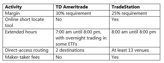 TradeStation vs TD Ameritrade – Which One Should You Choose?