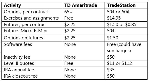 TradeStation vs TD Ameritrade - Which One Should You Choose? - Warrior  Trading