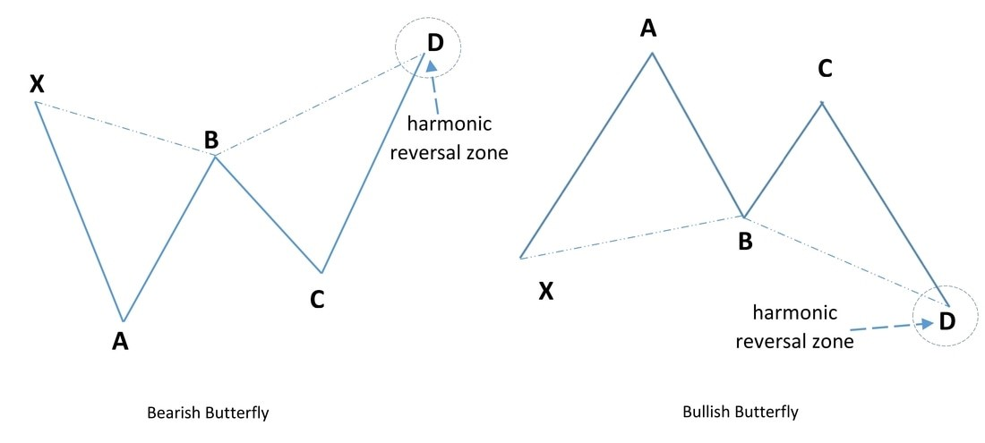 Harmonic Patterns Explained for Beginners