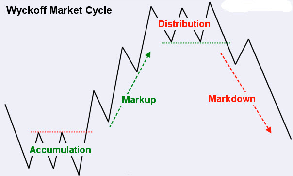 Wyckoff Method Price Action Guide