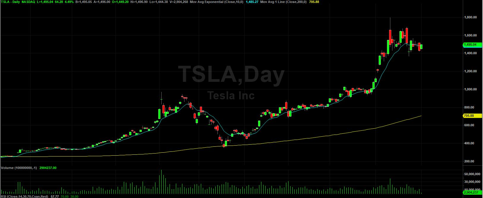 Tesla: What The Bulls and Bears Are Saying