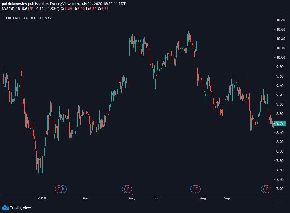 3 Simple Momentum Swing Trading Strategies