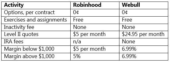 Webull vs Robinhood – Which One Should You Choose?