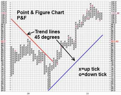 Point and Figure Chart Explained for Beginners