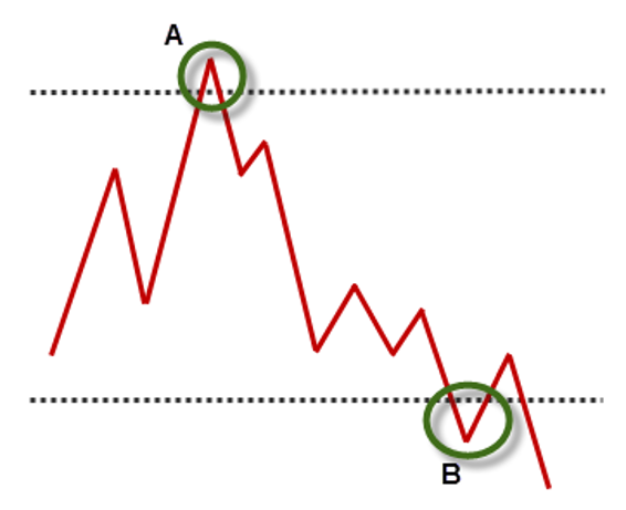 Supply and Demand: How It Relates to the Stock Market