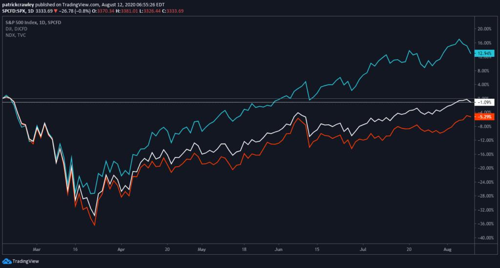 Apple Stock Split Set For August 24th