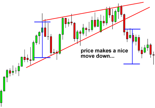 How to Trade the Rising Wedge Pattern