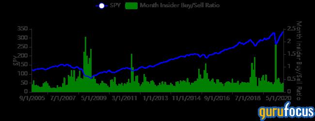 Insider Trading 6